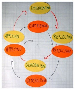 Kolb's experiential cycle